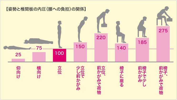 非特異的腰痛って知っていますか?~ピラティス・運動療法で ...